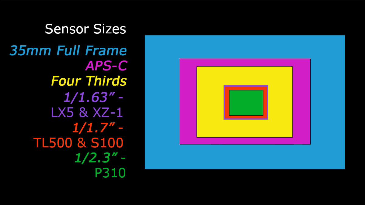 Pocket Camera Sensor Sizes